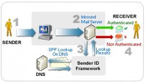 Principe de fonctionnement d'une vérification SPF