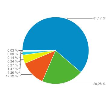 % des visites par type d'OS