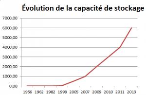 Évolution de la capacité de stockage (en Go) du disque dur depuis le premier disque dur en 1956.